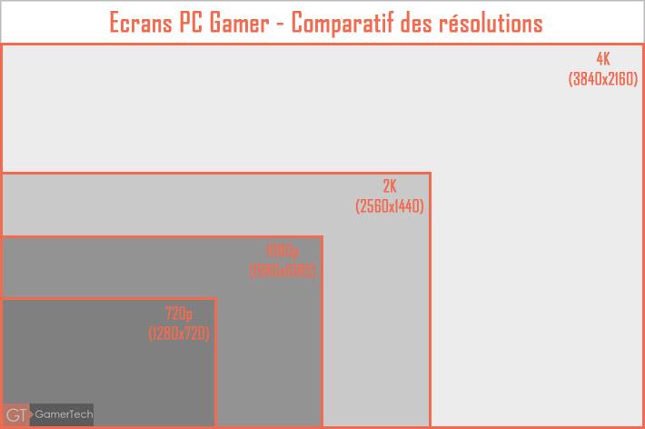 Différence entre les résolutions d'écran