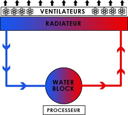 Fonctionnement d'un watercooling pour processeur