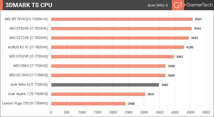 Acer Nitro 5 - 3DMark CPU