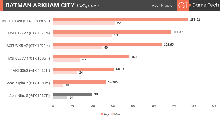 Acer Nitro 5 - Batman Arkham City