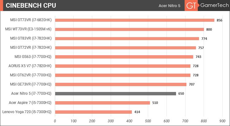 Acer Nitro 5 - Cinebench CPU