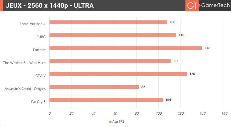Performances et FPS moyens sur les jeux en 1440p