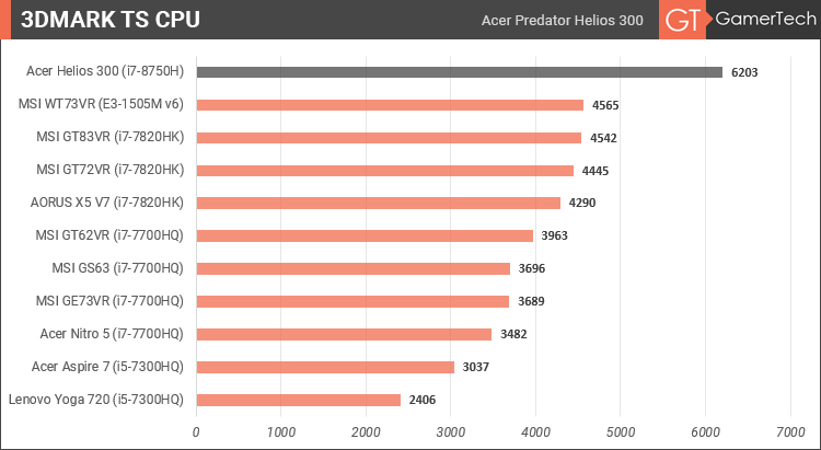 Acer Predator Helios 300 - 3DMark TS CPU