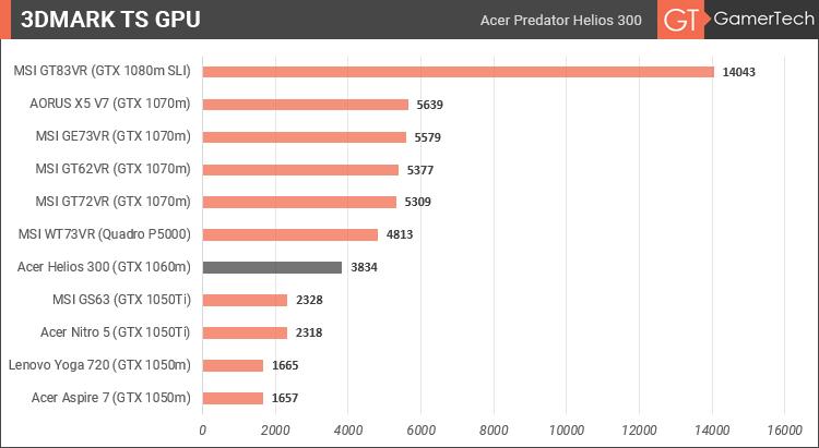 Acer Predator Helios 300 - 3DMark TS GPU