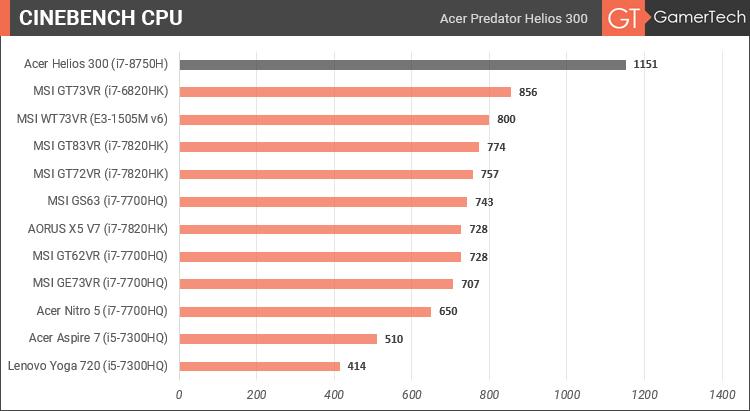 Acer Predator Helios 300 - Cinebench CPU