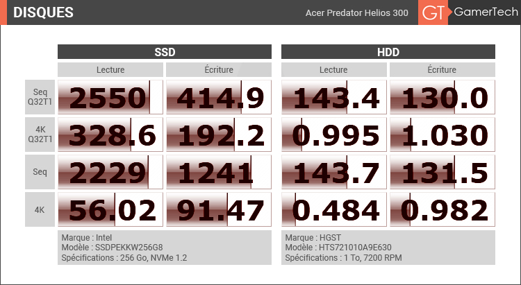 Acer Predator Helios 300 - Vitesse Disque