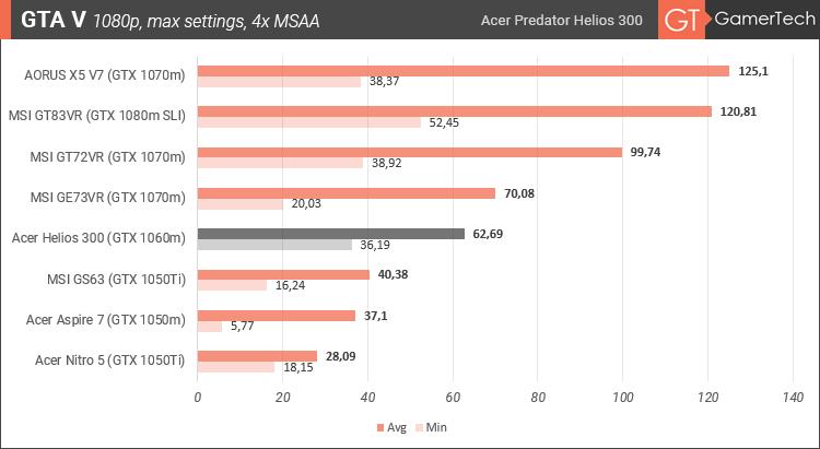Acer Predator Helios 300 - GTA V