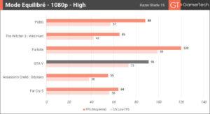 Benchmark du Razer Blade 15 - Mode Equilibré et détails graphiques High