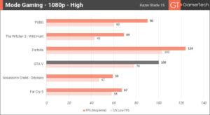 Benchmark du Razer Blade 15 - Mode gaming et détails graphiques High
